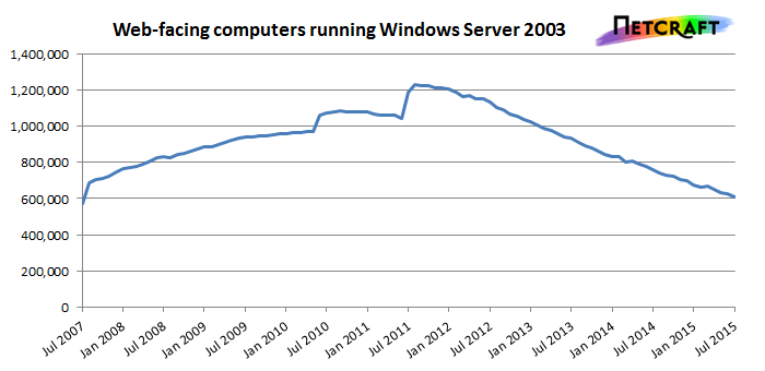 Netcraft Windows 2003 Web Server Analysis