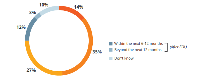 Spiceworks Windows 2003 Survey 2015
